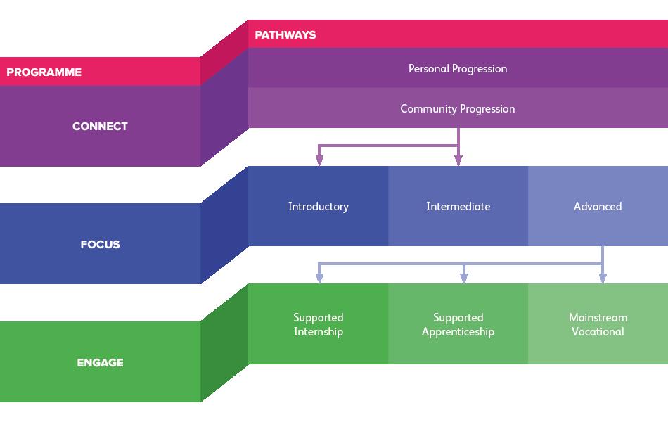 Foundation Pathways